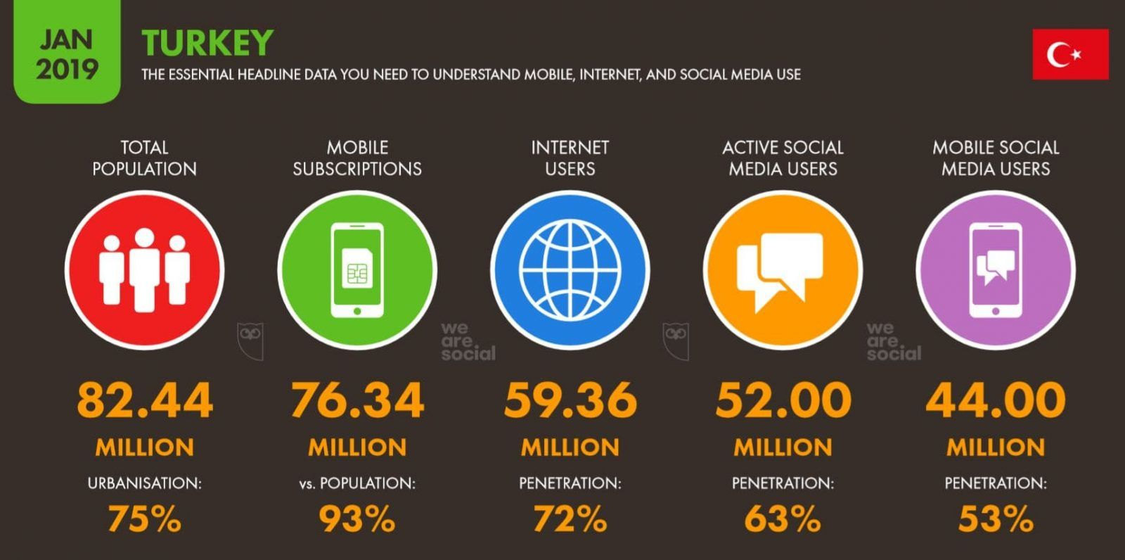 İnternetten para Kazanma | We-Are-Social-2019-Türkiye-İnternet-Sosyal-Medya-ve-Mobil-Kullanıcı-Verileri