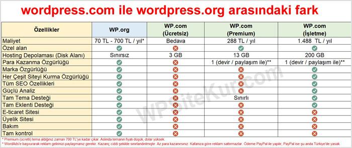 WordPress.com ile WordPress.org Arasındaki Farklar
