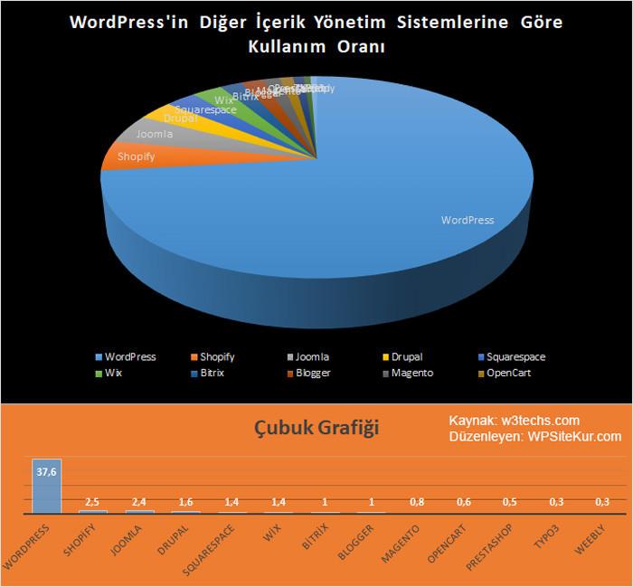 WordPress nedir: WP'nin diğer web site kurma programlarıyla grafiksel kıyaslaması.