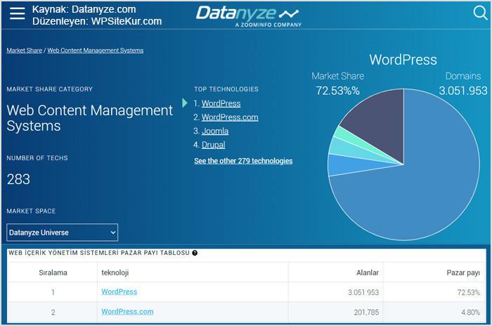 WordPress.org ile WordPress.com Kullanım Oranı Grafiği - Kaynak: Datanyz