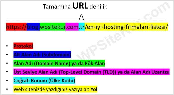 Domain Nedir - Domain (Alan Adı) Site Uzantıları