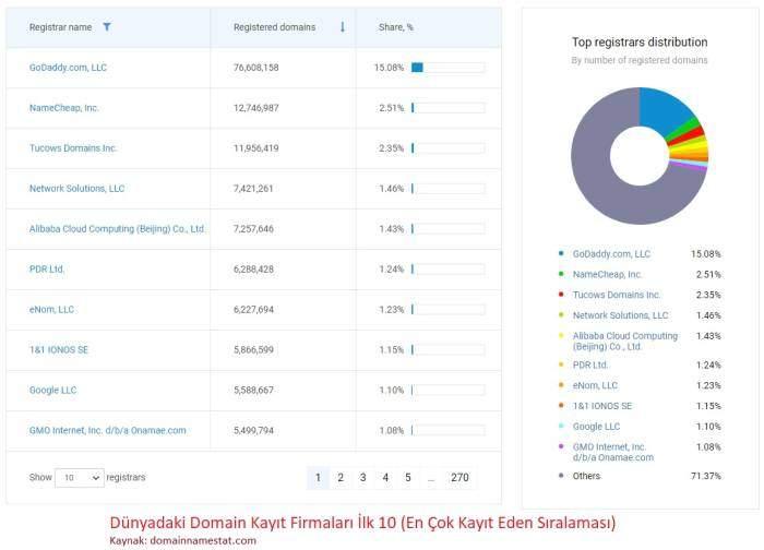 Domain Satın Alma Siteleri - Alan Adı Tescili SıralamasıSıralama