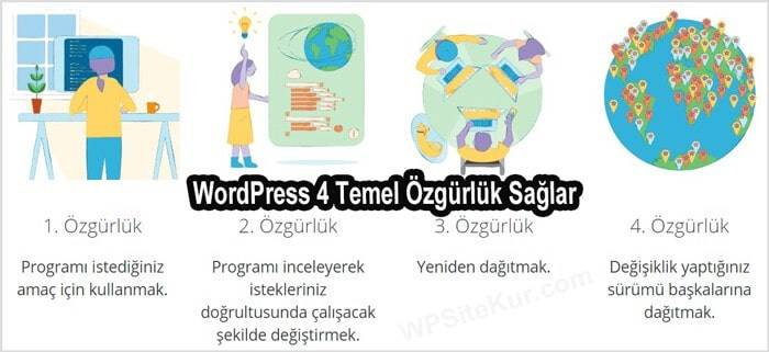 WordPress Haklar ve Özgürlükler